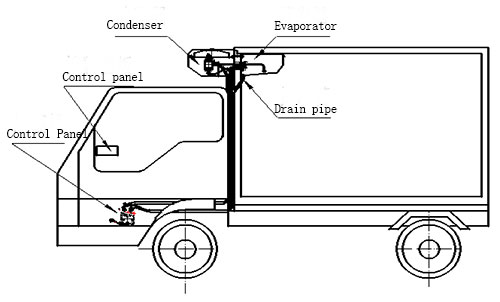 structure of c280 truck chiller units