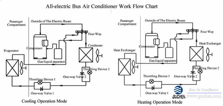 All Electric Bus Air Conditioning All Electric Bus Hvac