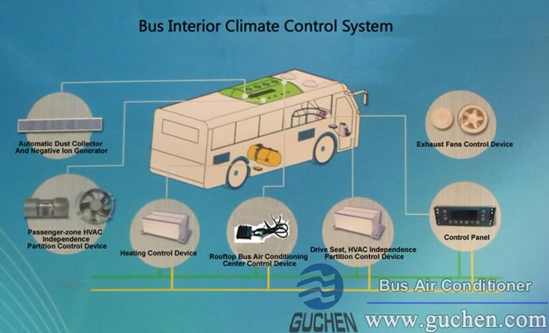 bus interior climate control system, small bus air conditioner
