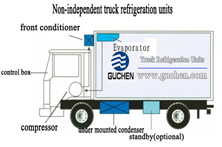 Transport refrigeration units Installation manual