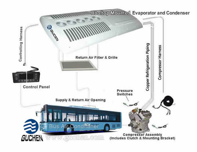 Bus Air Conditioning System Working Principle