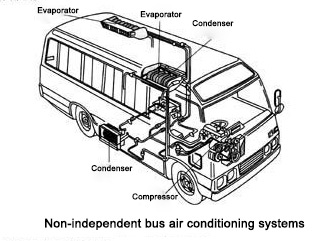 non-independent_bus_air_conditioning_structure