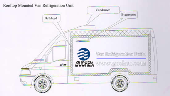 Refrigeration Units for Vans Structurer